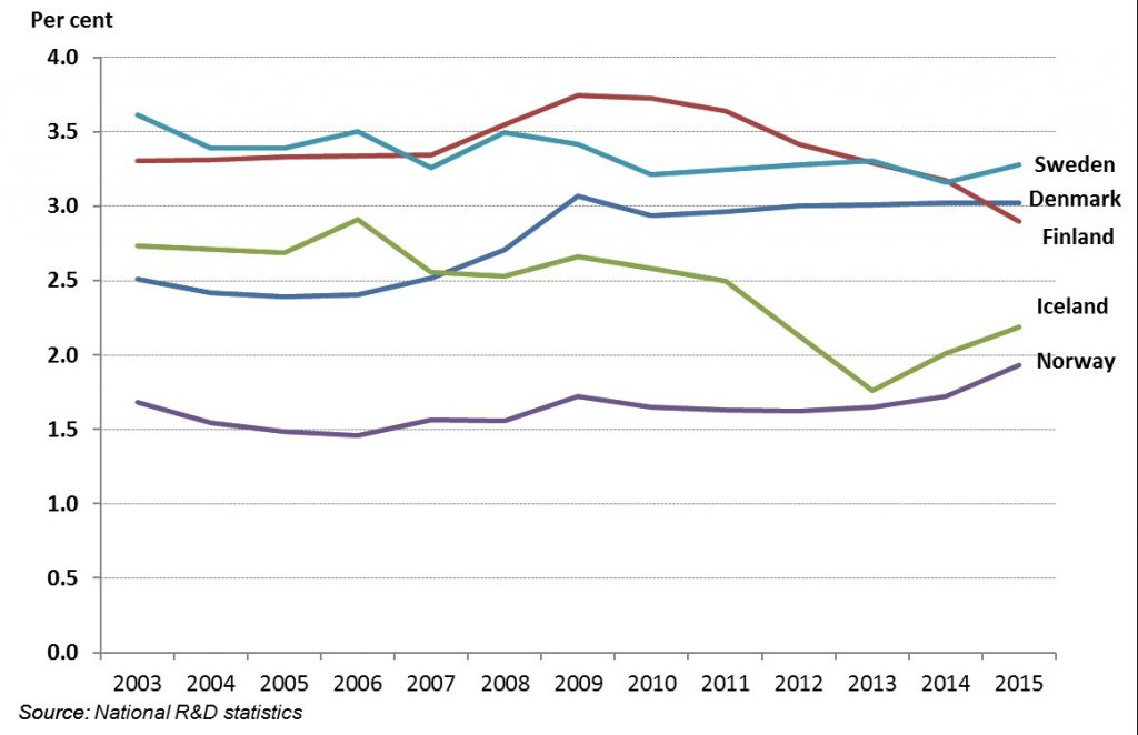 rd-expenditure-as-share-of-gdp-in-the-nordic-countries-2003-2015-per-cent-preliminary-figures