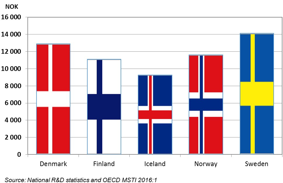 rd-expenditure-per-capita-in-the-nordic-countries-in-2015-nok-preliminay-figures